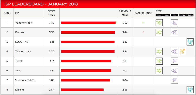netflix index gennaio 2018