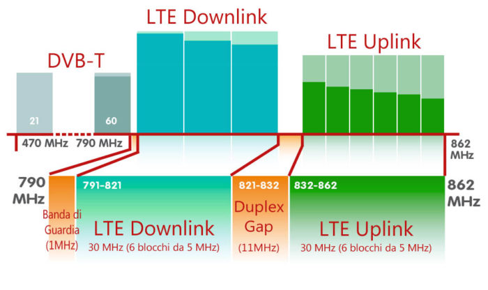 prospetto frequenze lte