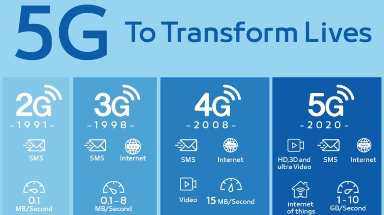 Il 5G fa male alla salute?