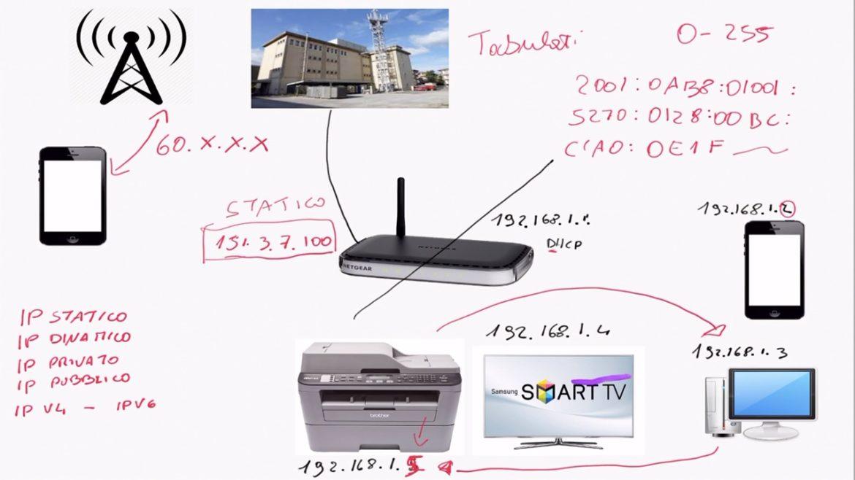IP pubblici, privati, statici, dinamici, IPv4, IPv6