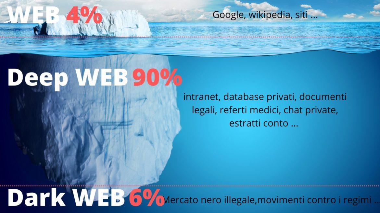 dark deep WEB